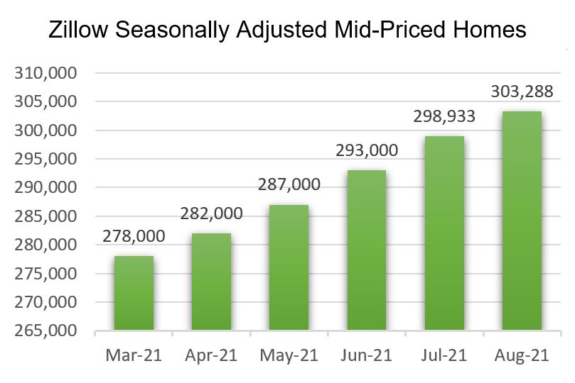 August 2021 Zillow Home Value Index
